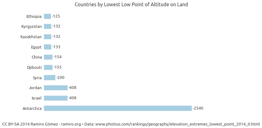 Countries by Highest Low Point of Altitude on Land