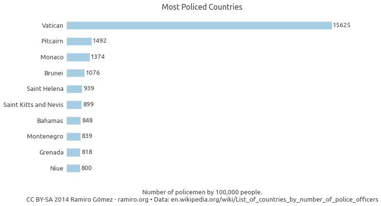Most Policed Countries